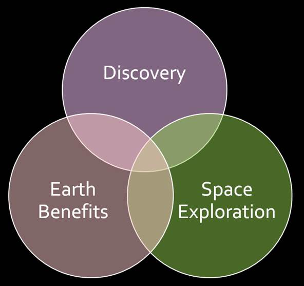 the benefits of space exploration for During the america in space show, a list is displayed of the benefits that can be traced to nasa's technological research and engineering several show attendees.
