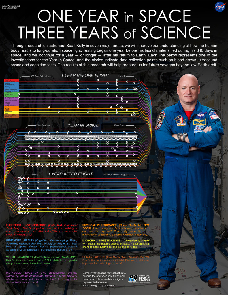 Data collection for the One Year Mission began a year before Scott Kelly and Mikhail Kornienko left Earth, intensified during their 340 days in space, and will continue for a year - or longer - now that they are home. Click to enlarge this infographic to see a breakdown of the data collections for every #YearInSpace investigation. Credits: NASA