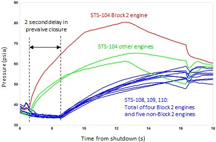 Plot showing the data from STS-104 and three subsequent flights in which the 2-second prevalve closure delay was incorporated into the sequence. Notice how the 2-second delay lowered the pressure for all engines and made all of the pressure profiles look similar.