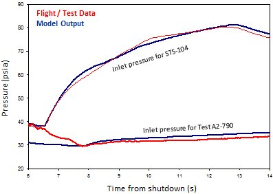 Comparison of flight and test data to model output for Block 2 Engine 2051. Test A2-790 was the acceptance test for this same engine that flew on STS-104. As you can see, on the test stand, there is practically no rise in inlet pressure after shutdown. FYI, tests for non-Block 2 engine look basically the same, i.e., little or no rise.