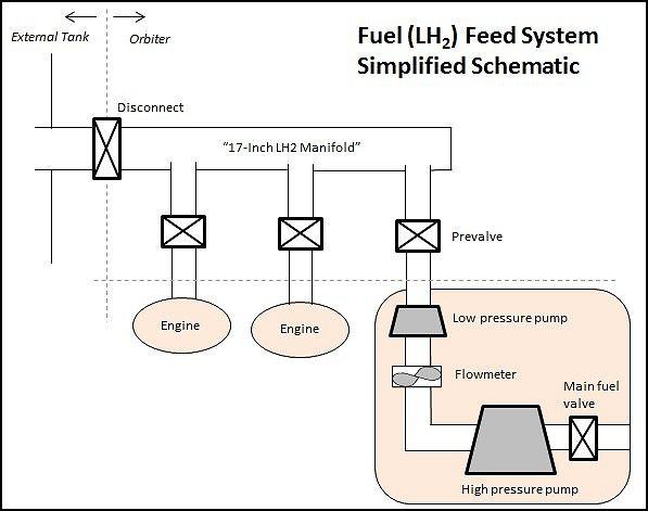 fuel feed
