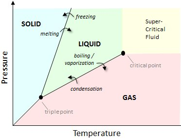 Typical phase diagram for a substance such as, for example, hydrogen