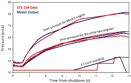 "Comparison of flight data to model output for STS-104. Model shown here was the first-order model used to examine multiple ""what-if"" scenarios. The more detailed modeling matched the flight data characteristics to an even greater degree."