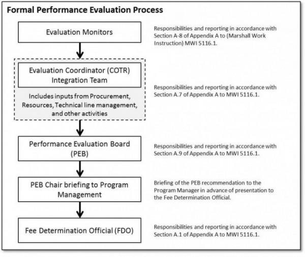 Dissertation On E Procurement