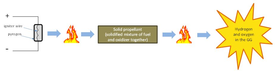 Liquid Rocket Engines (J-2X, RS-25, general) – Just another