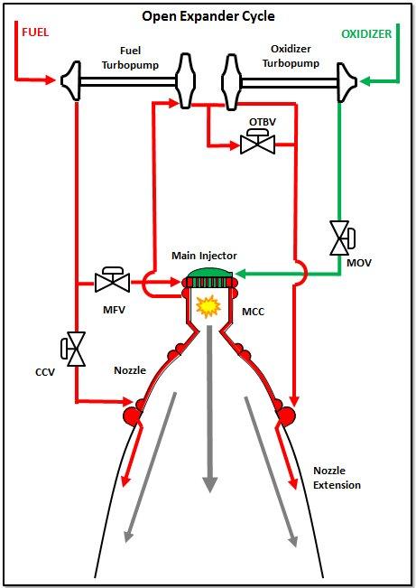 Liquid Rocket Engines (J-2X, RS-25, general) – Just another NASA