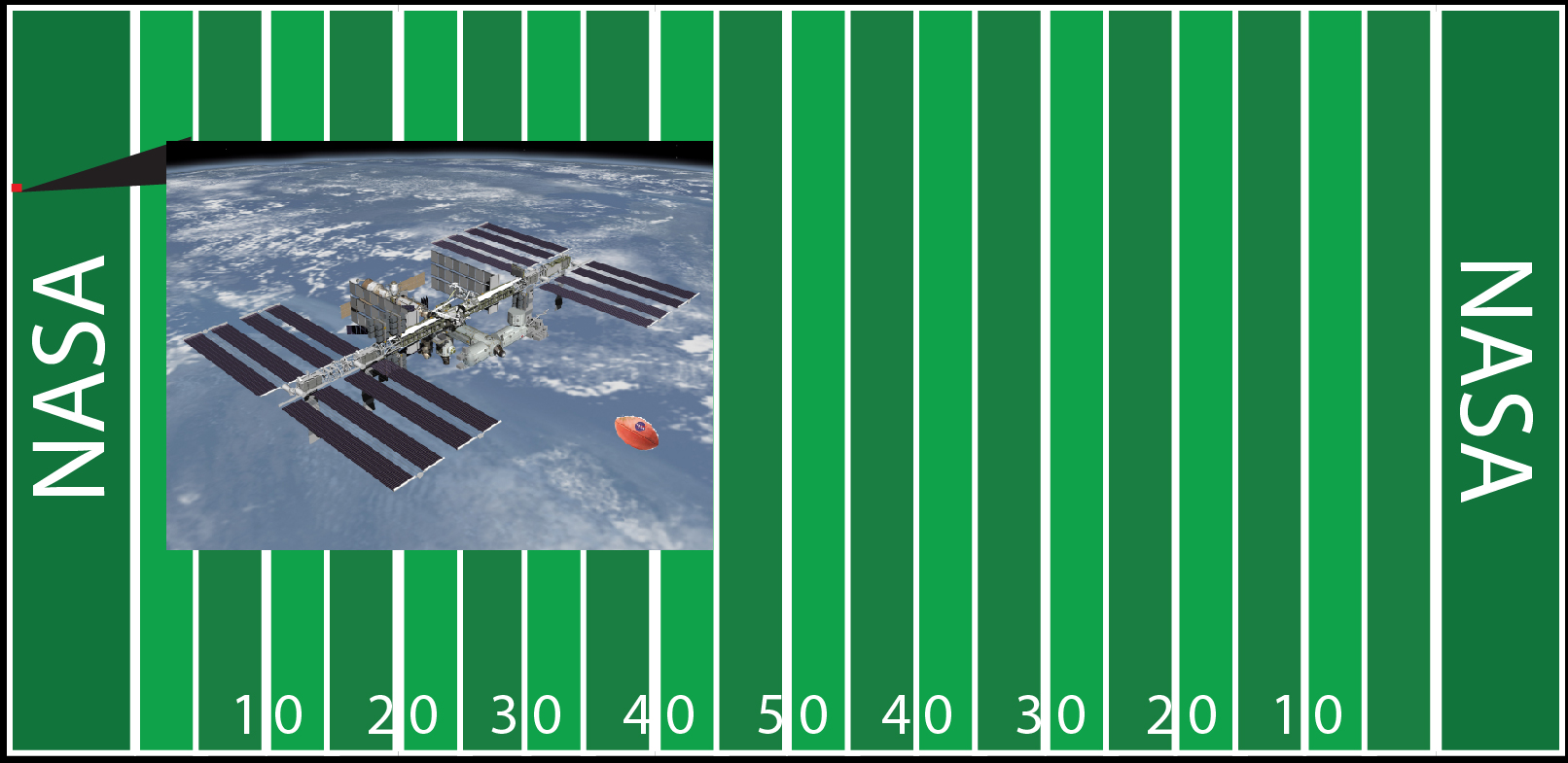 A graphic showing the International Space Station near the end of a football field