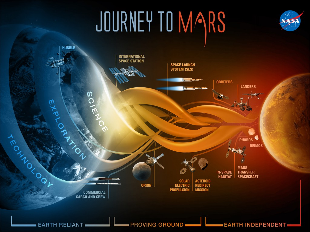 A graphic explaining NASA's three-phase Journey to Mars through Earth Reliant, Proving Ground and Earth Independent phases