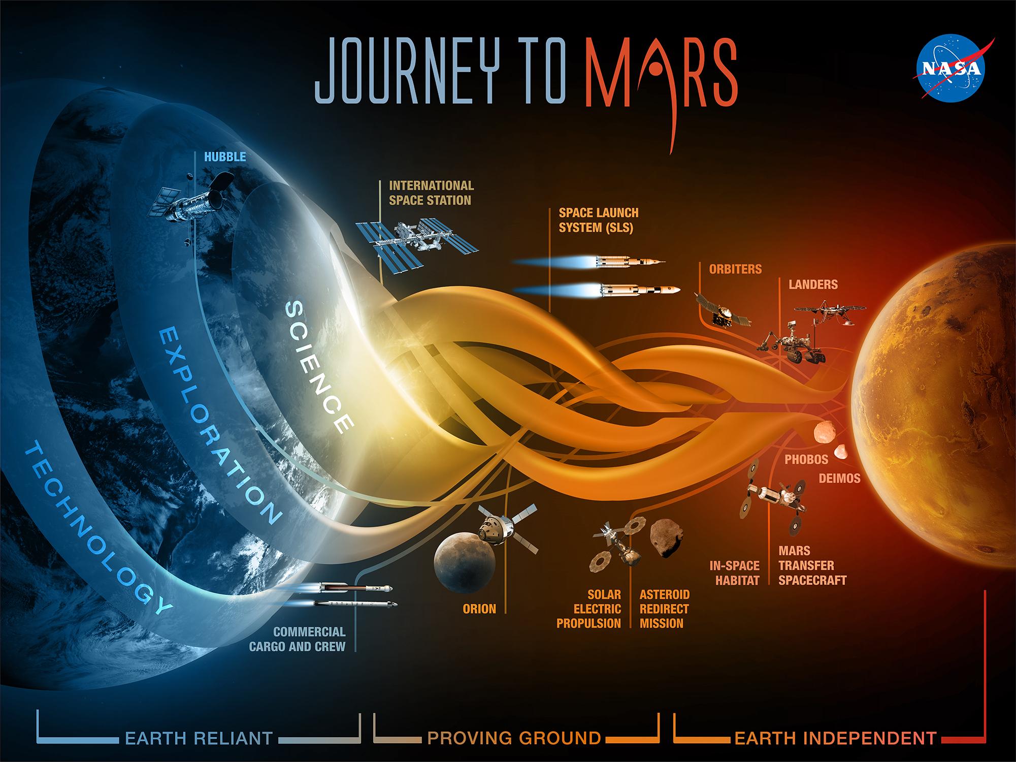 http://blogs.nasa.gov/Rocketology/wp-content/uploads/sites/251/2015/09/Journey-to-Mars_2.jpg