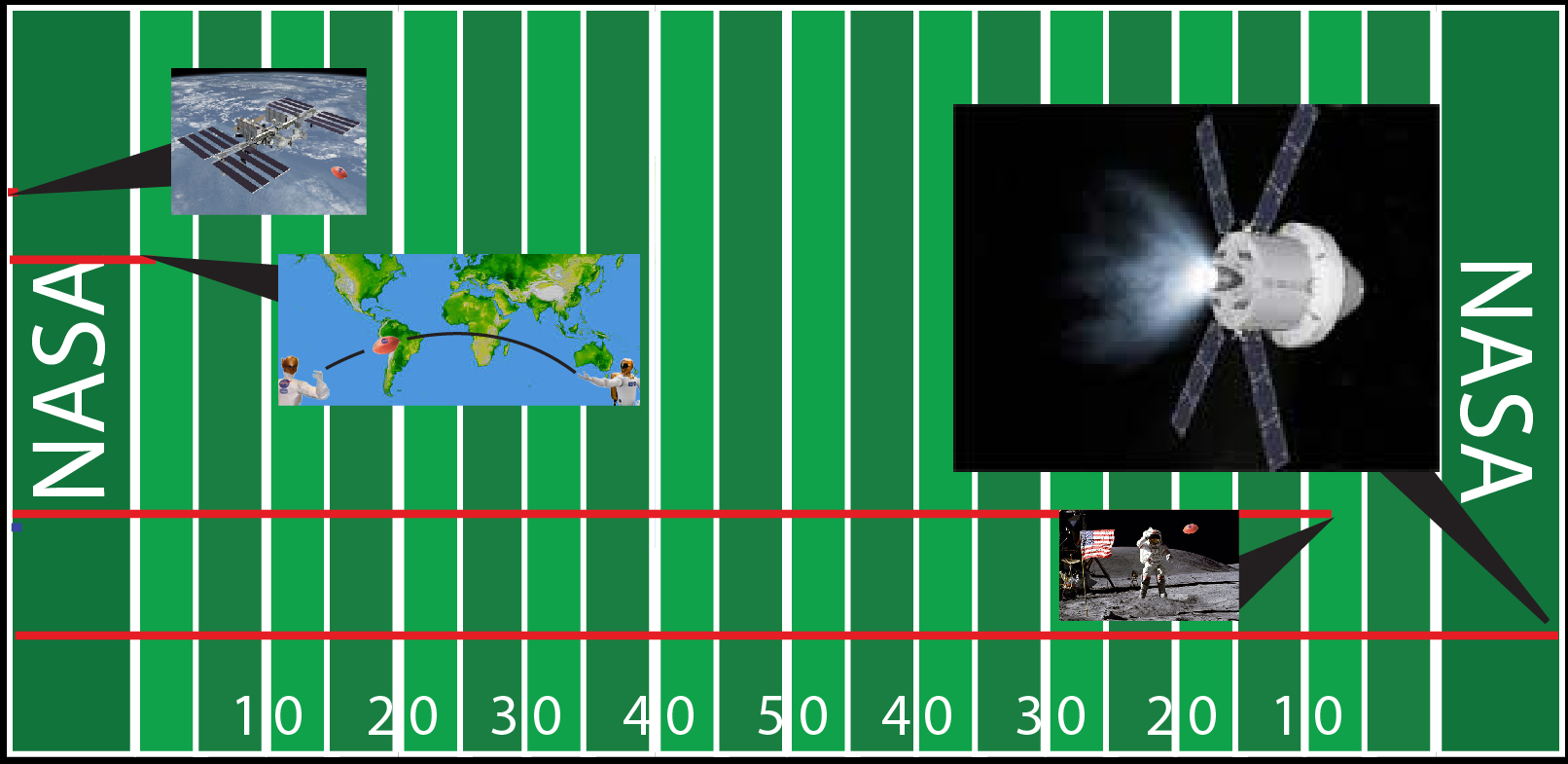 A graphic showing Orion at the opposite end zone of a football field