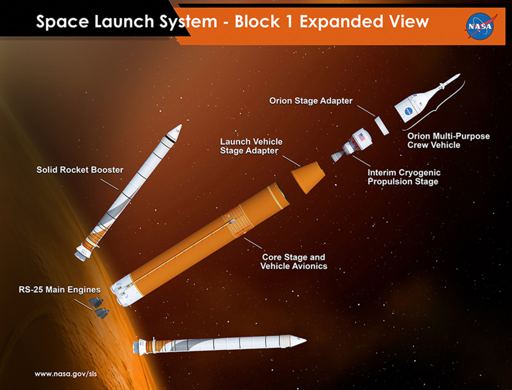 Expanded view of the elements of Space Launch System