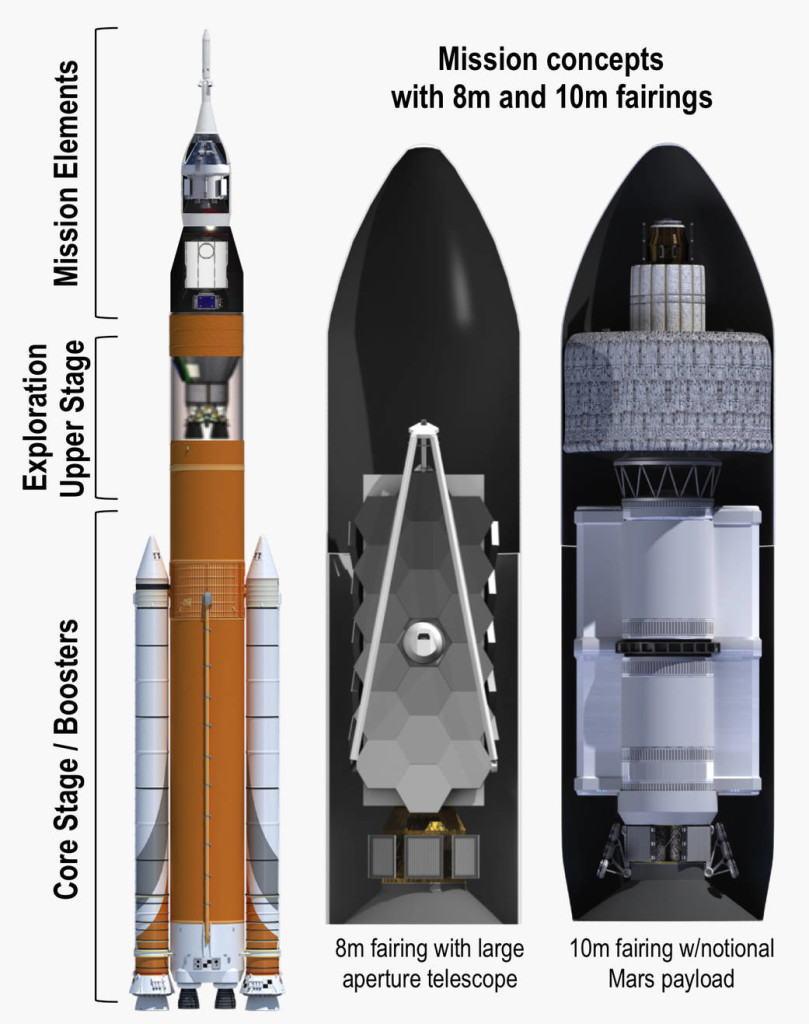 Illustration showing the Block 1B configuration of the rocket and 8.4 and 10 meter payload fairing options
