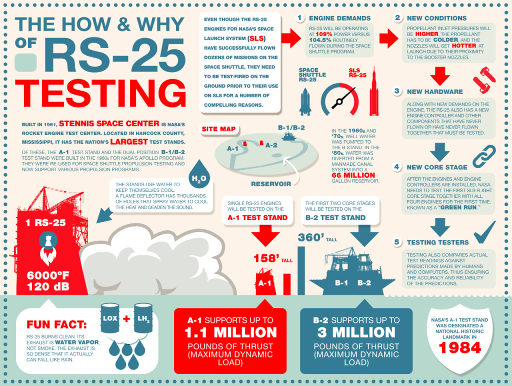 Infographic about engine testing