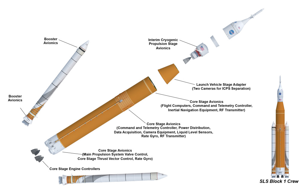 Expanded view of SLS showing various avionics locations.