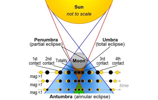Total Solar Eclipse: The Physics of Light
