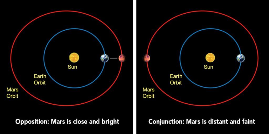 Two illustrations contrasting Mars' position when it reaches opposition and conjunction. During opposition, like in October 2020, Earth passes near Mars – which is easily visible and bright. During conjunction, Mars and Earth are far from each other, so Mars appears small and faint.