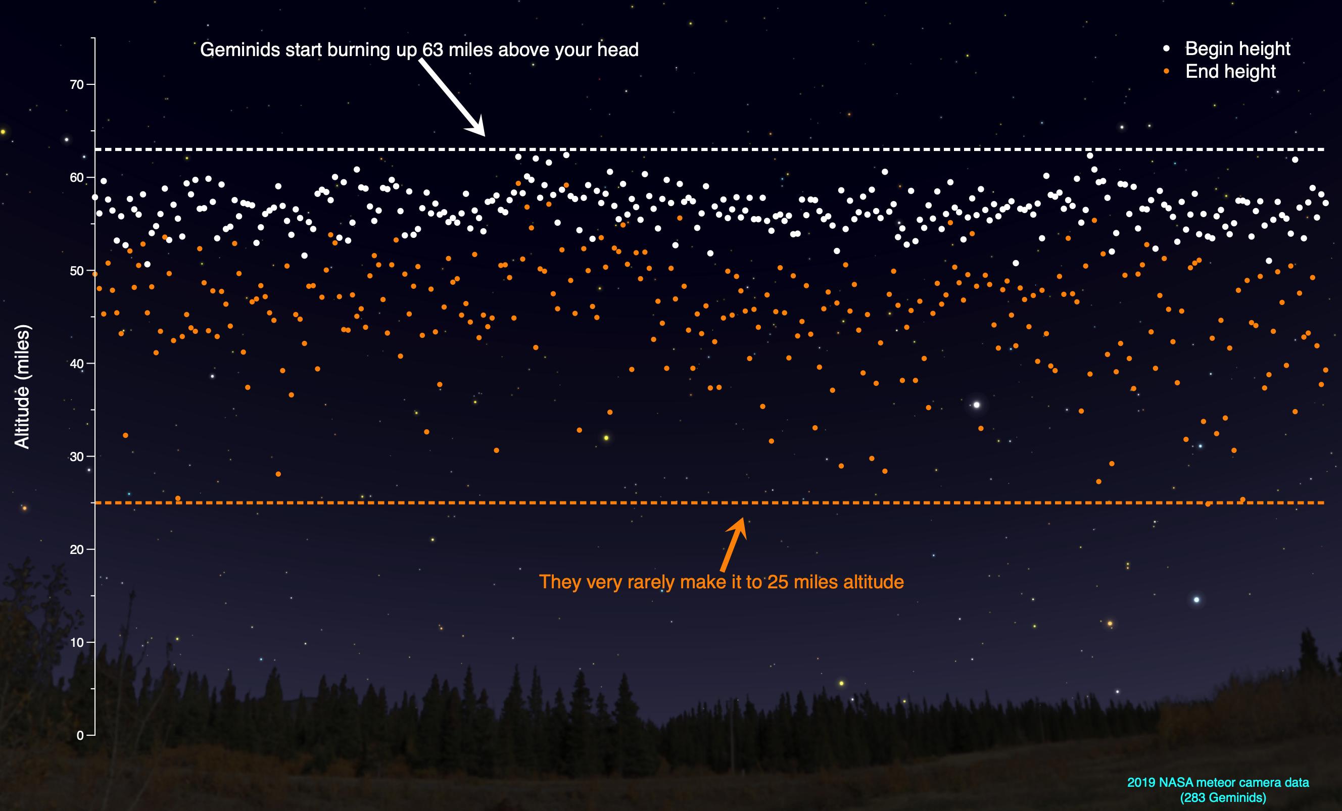 Meteor Shower 2022 Calendar.Watch The Skies