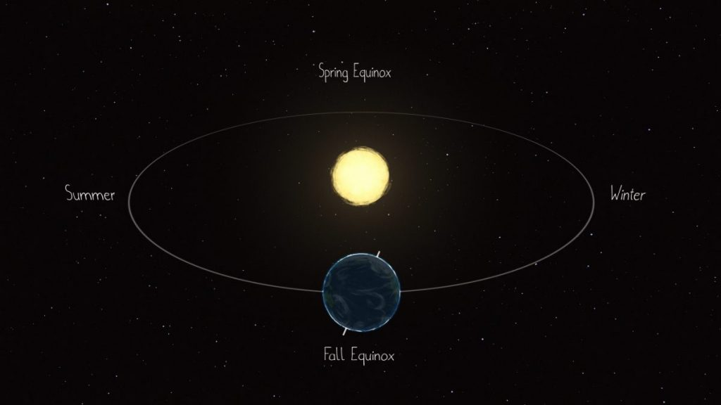 illustration of the March (spring) and September (fall or autumn) equinoxes