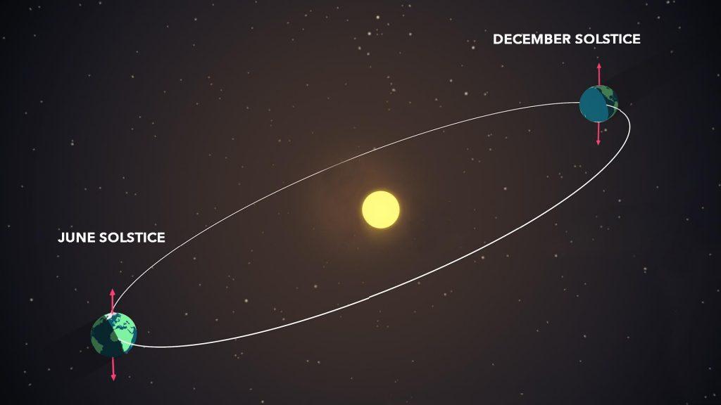 Summer solstice explanation