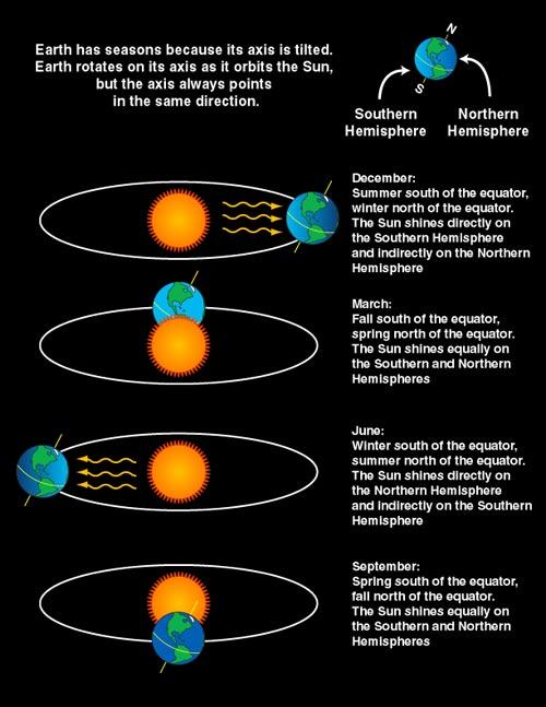 Equinox Solstice Info Graphic