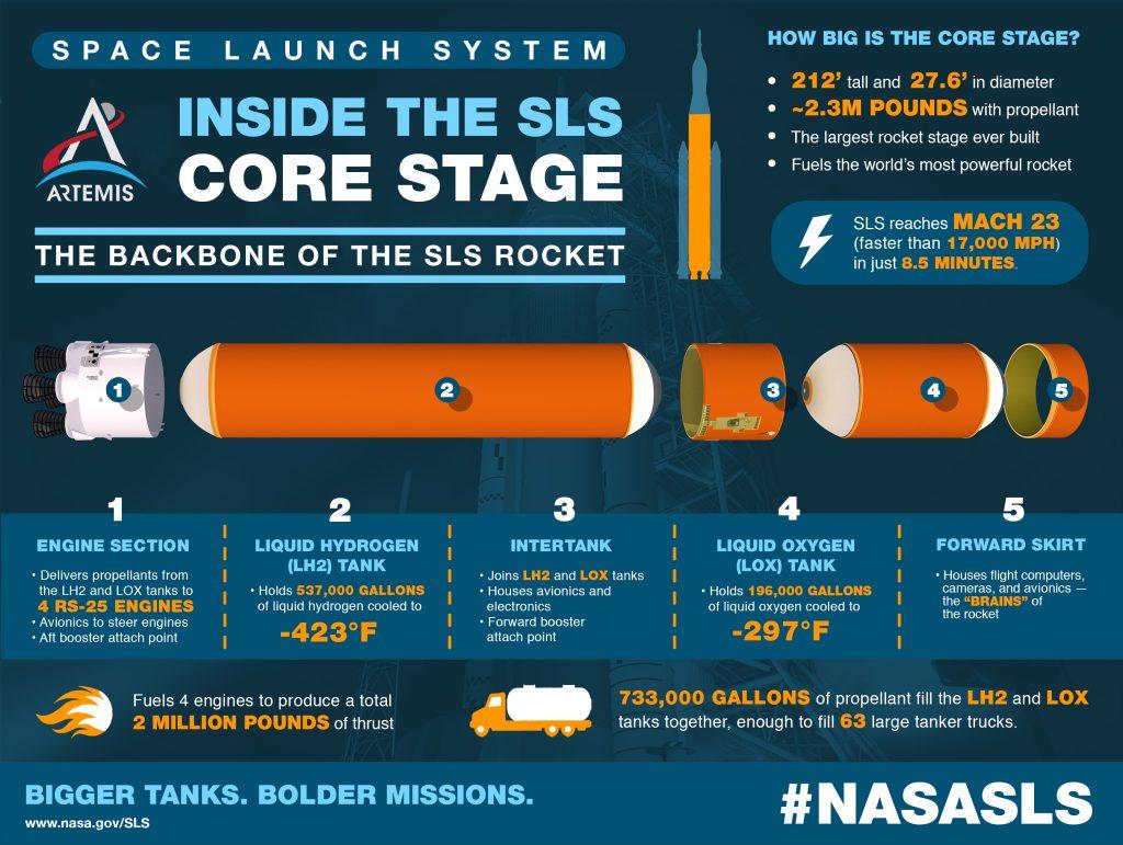 SLS core stage