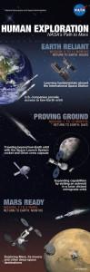 ccpgraphic-humanspacepath