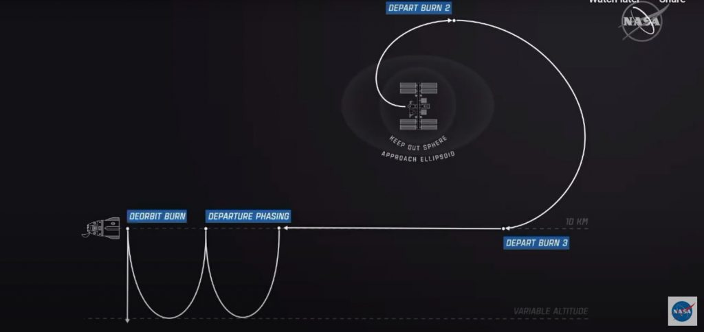 An infographic illustrating the SpaceX Crew Dragon's different depart burns during its return to Earth.