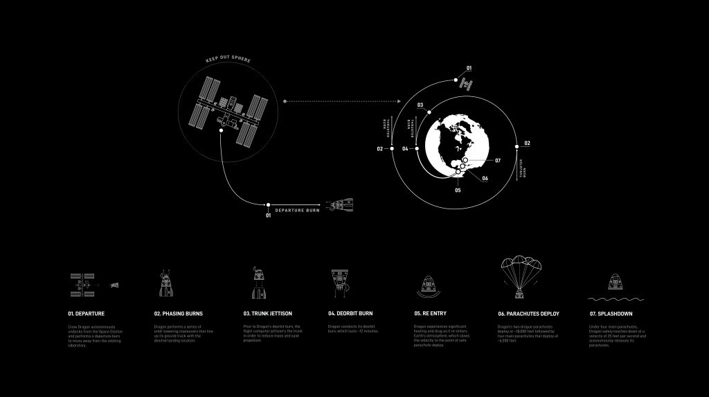 Black and white infographic depicting the Crew Dragon return timeline from departure to splashdown.
