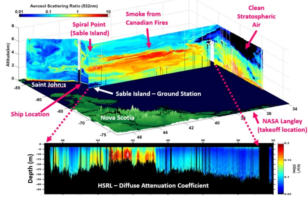 The High Spectral Resolution Lidar (HSRL) lidar captures smoke features in the atmosphere and ecosystem features in the ocean. Credit: NASA