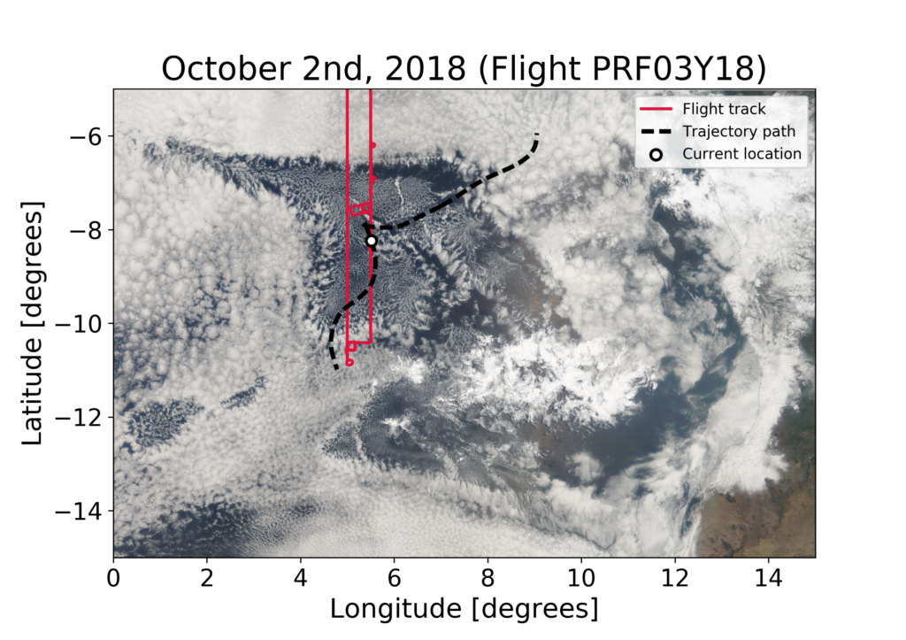Image 5: True color image of the POC on October 2nd from MODIS. The dotted black line shows the trajectory from before. The white circle is now at the location the original air was forecasted to have traveled to one day later. The POC can be seen as the anvil-shaped collection of open hexagonal clouds between 6 and 10 degrees south and 2 and 10 degrees east. Image credit: Michael Diamond/NASA Worldview/NOAA ARL