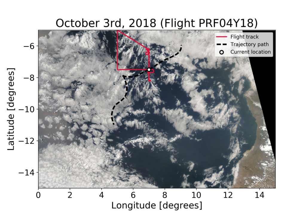 Image 6: True color image of the dissipating POC on October 3rd from MODIS. The dotted black line shows the trajectory from before. The white circle is now at the location the original air was forecasted to have traveled to two days later. The POC can be seen as the collection of open cells and actinoform clouds between 6 and 9 degrees south and 3 and 9 degrees east.)