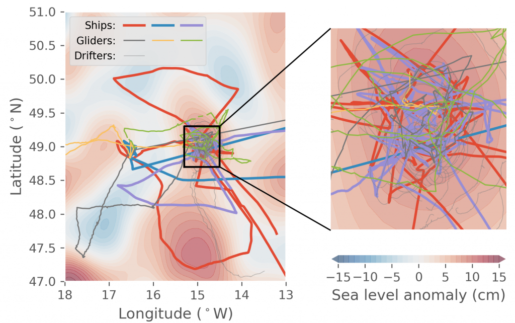 Positions of different platforms (most of them) during the EXPORTS field deployment! The ships and gliders can be steered through the water and also measure subsurface water properties, but the drifters just go with the flow. Some of the drifters have even been kicked out of the eddy (to the south)! On average, the sea surface height of the eddy is 10-15 cm higher than what we would normally expect at this location. Credit: NASA