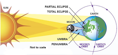 Diagram of a total solar eclipse