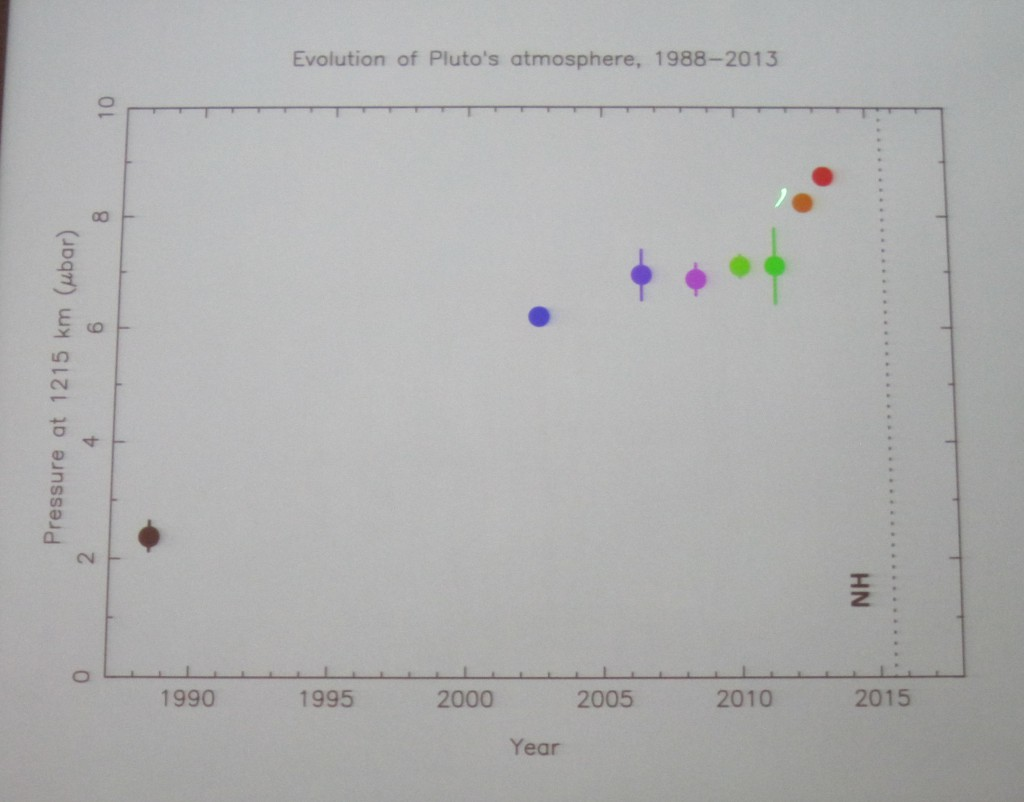 Pluto's Atmosphere 1988 to 2013