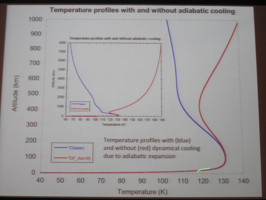 Temperature Profile with Altitude