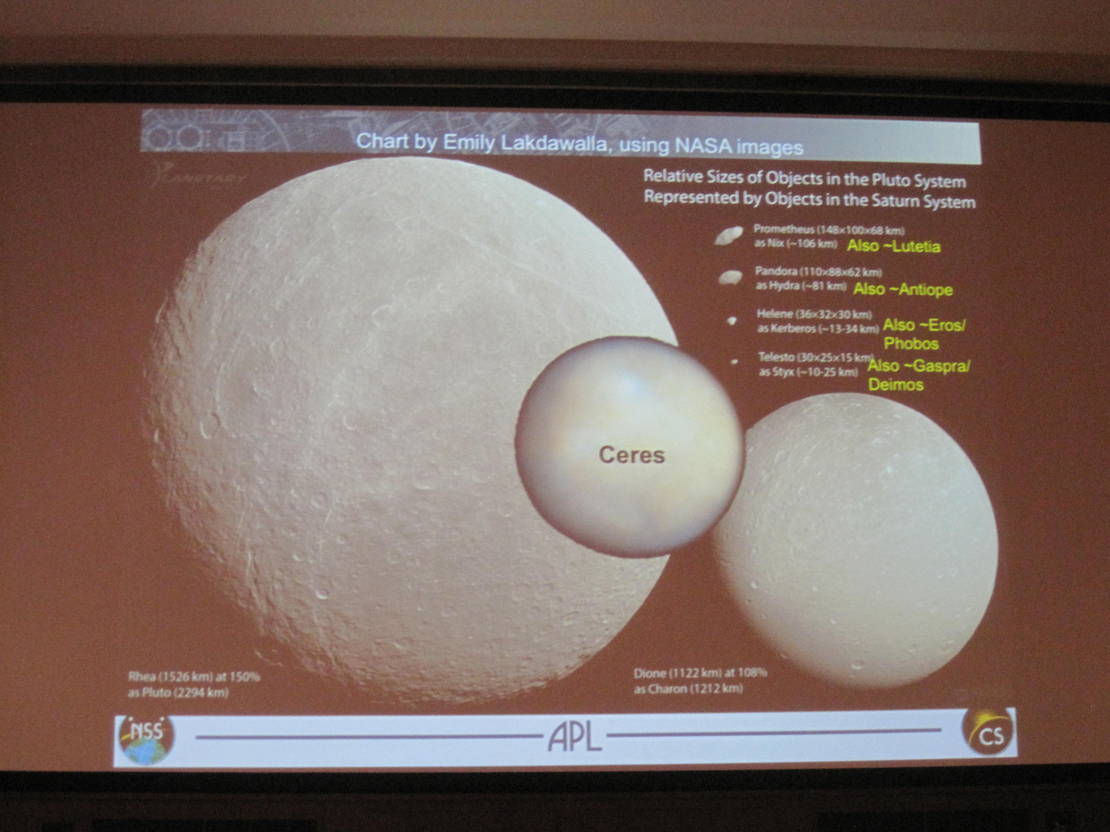 Pluto system and Ceres shown to scale, represented by objects from the Saturn system.