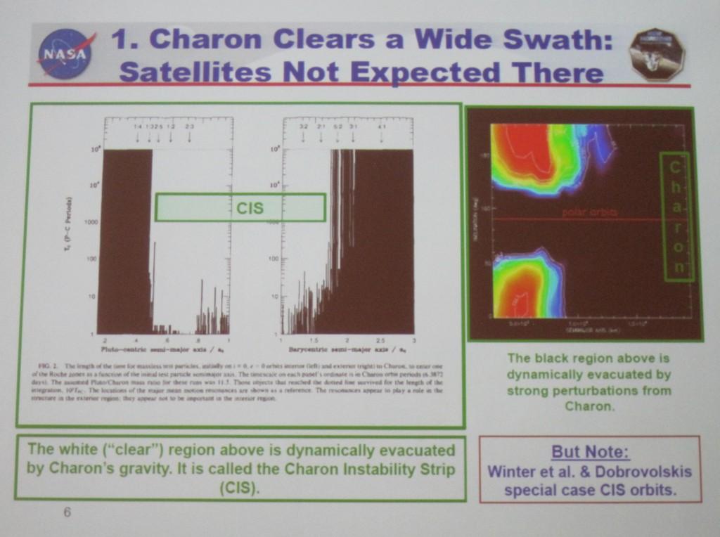 Charon Instability Strip