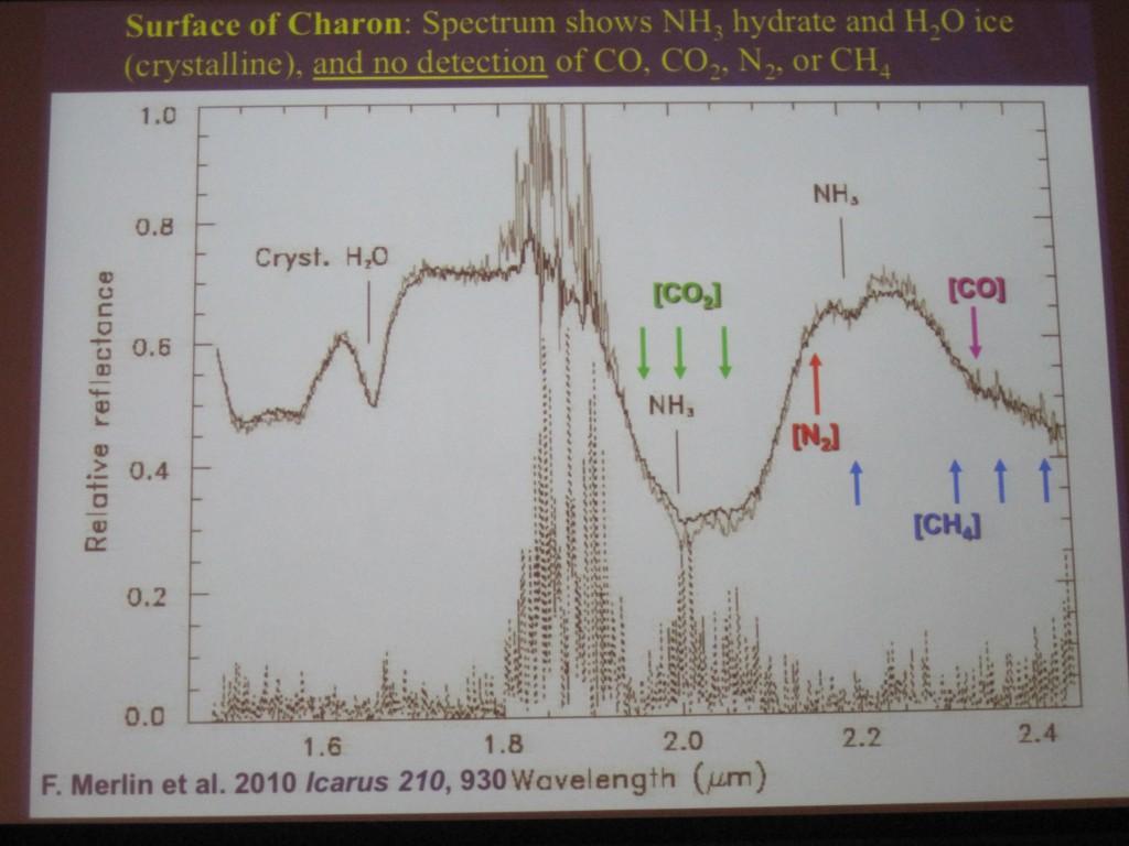 Charon IR Spectrum