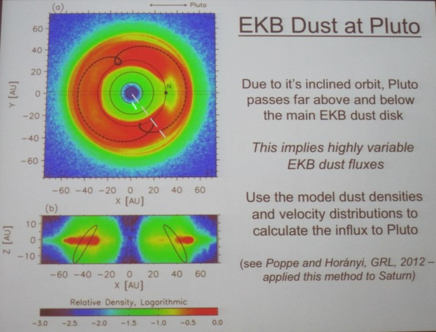 Playing Marbles at Pluto. Looking at the Dynamic Dust Environment. Generators, Sweepers, and Sweet-Spots.