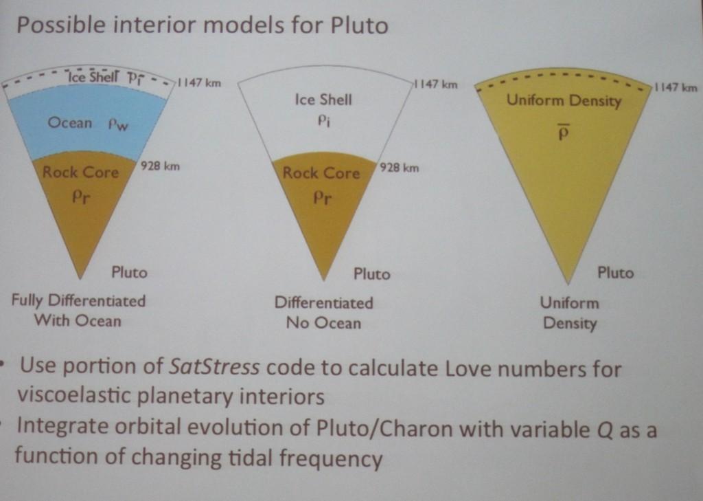 Interior Models Pluto