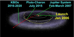New Horizons Trajectory OverView
