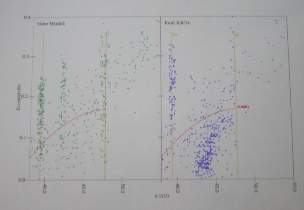 Nice Model vs. Actual KBO Population
