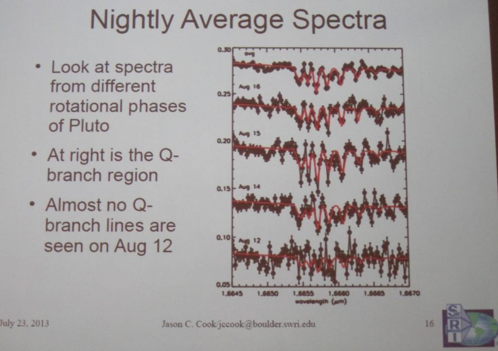 Methane Spectra on Pluto