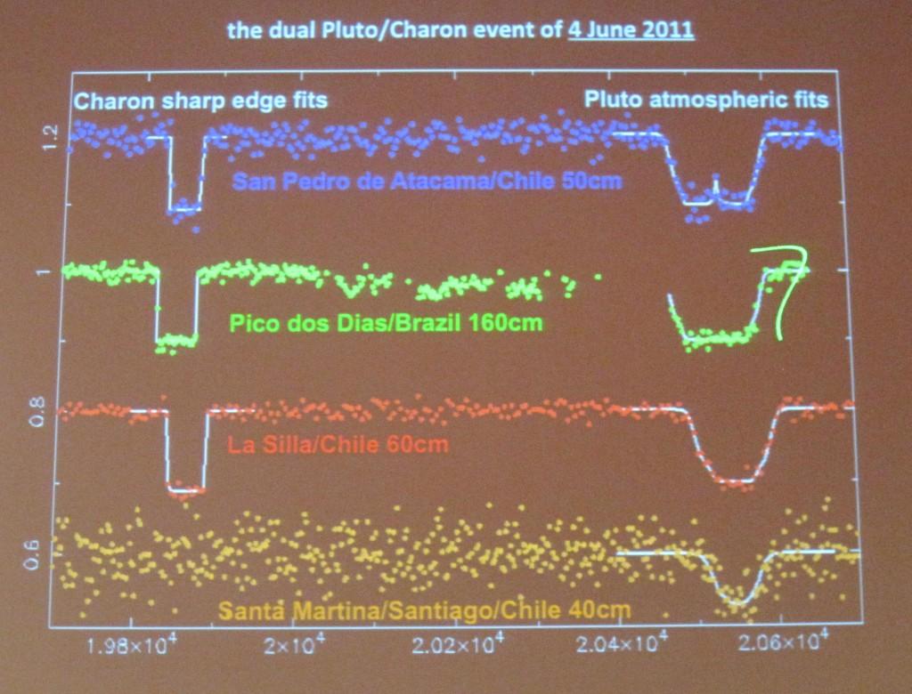 Pluto Charon Dual Occultation