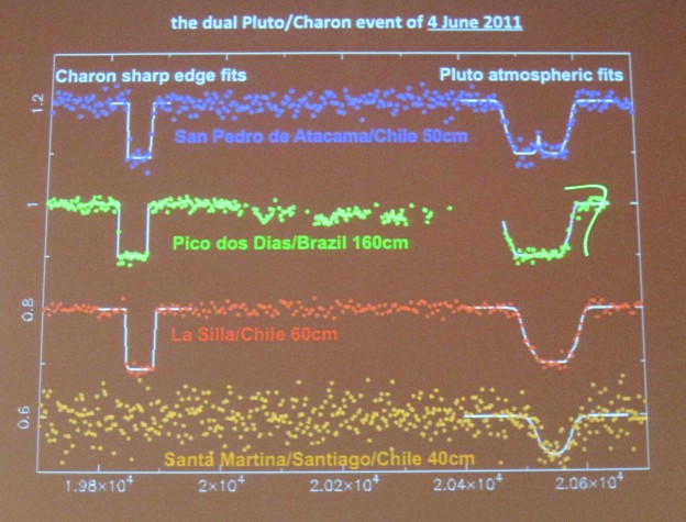 More predictions about Pluto's changing atmosphere. And Charon may have a few surprises of its own.