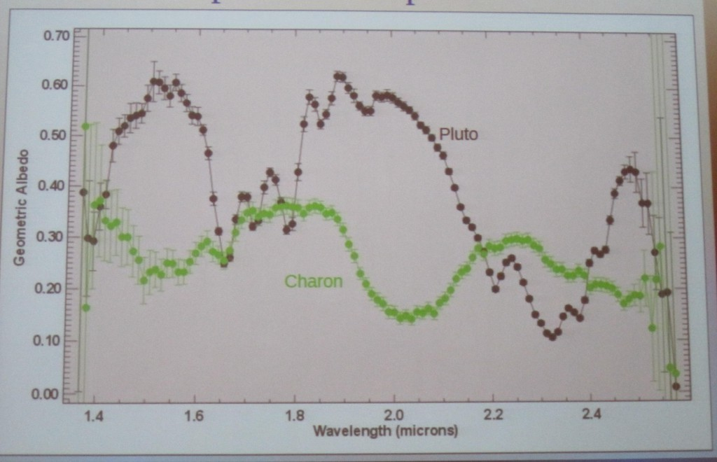 HST 1998 Spectra Pluto & Charon