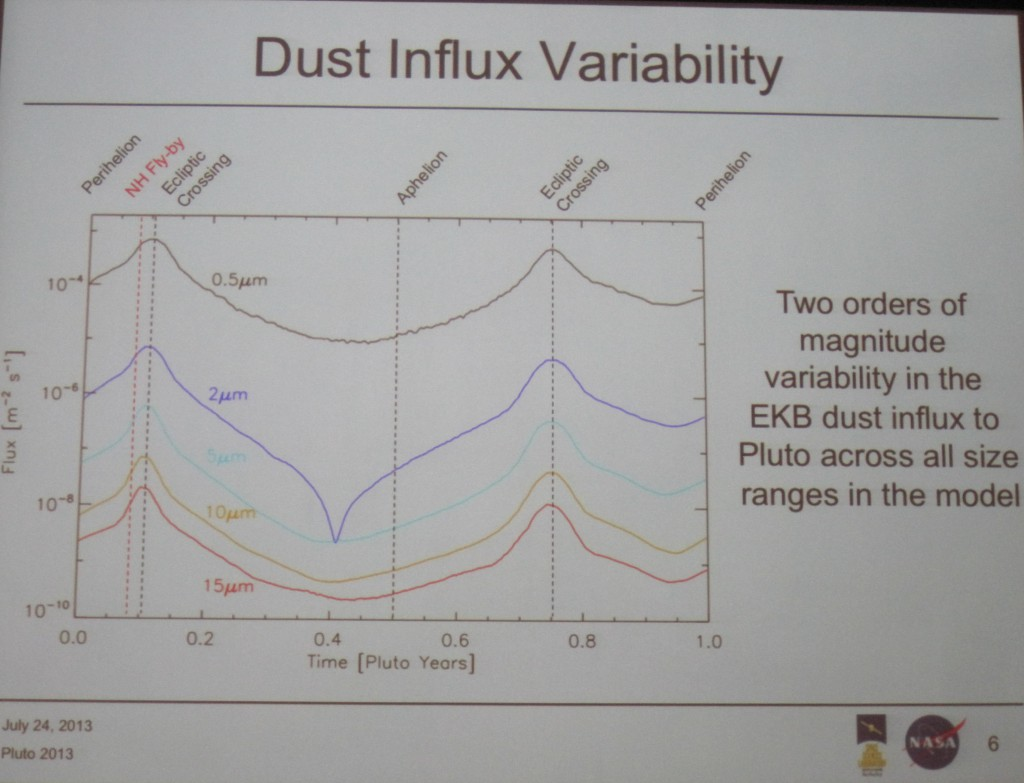 Pluto Dust Flux Cycle