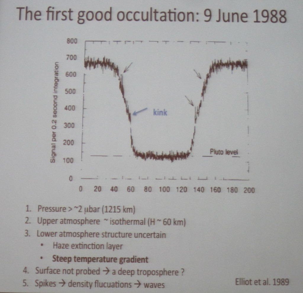 Occultation light curve for Pluto passing in front of a star on Jun 9, 1988