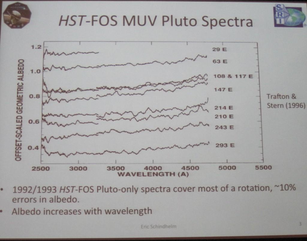 HST FOS Pluto Spectra