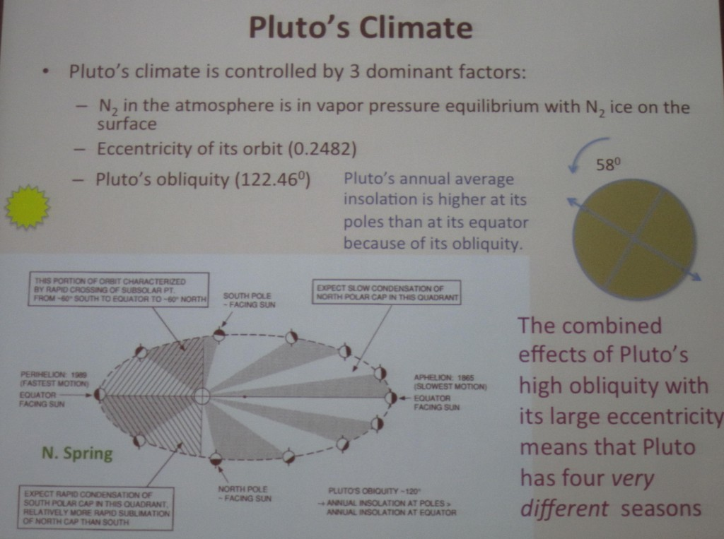 Pluto's Climate